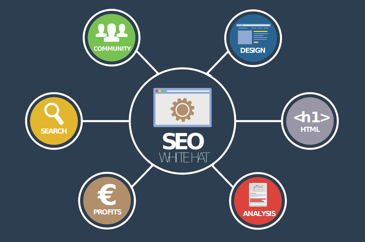 SEO: What Is It? Why Is It Important?