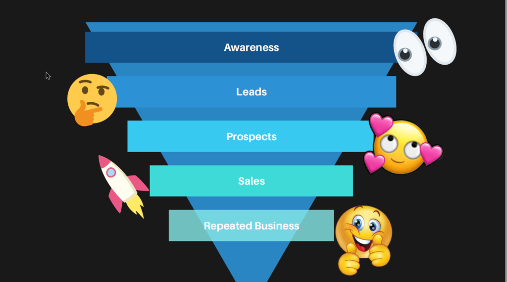 Sales Funnel presenting: Awareness, Leads, Prospects, Sales and Repeated Business